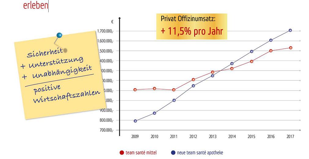 SmartStart-Statistik